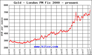 Gold Trend since 2000
