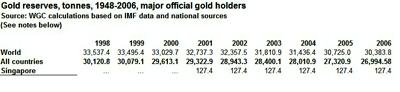 Singapore Gold Reserve
