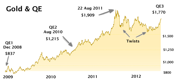 How Gold Price Fared During Previous Fed Quantitative Easing